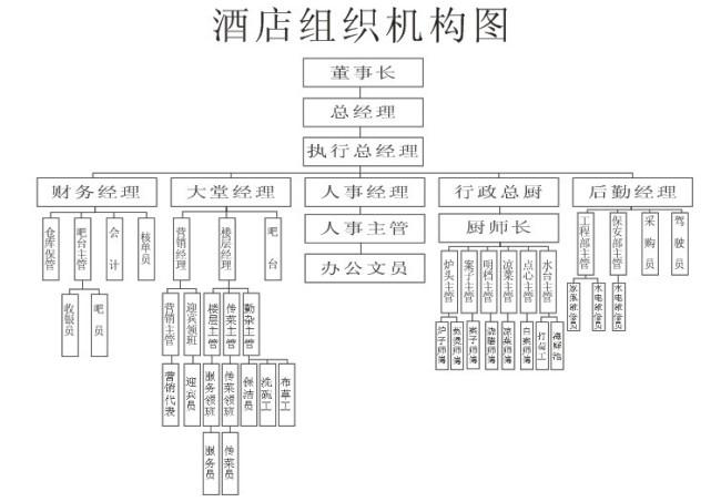 酒店 酒店组织结构图